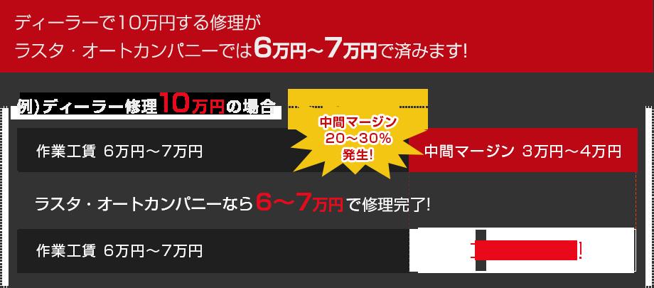 ディーラーで10万円する修理がラスタ・オートカンパニーでは6万円~7万円で済みます!